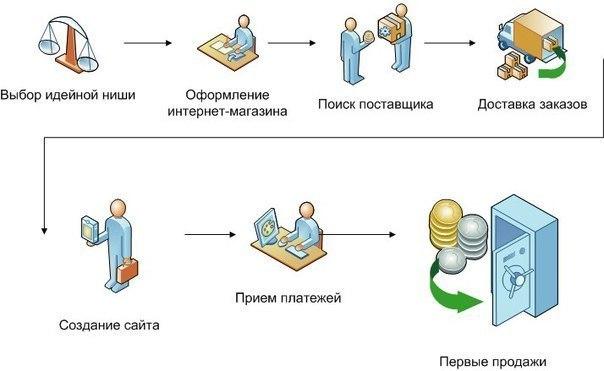 инструкция по созданию сайта интернет магазина